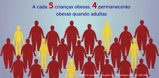 Resultado de imagem para refrigerantes e obesidade