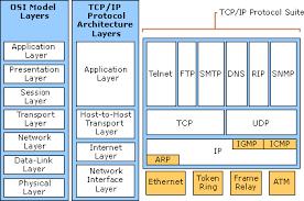 how tcp ip works  tcp iptcp ip protocol architecture