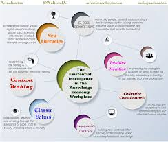 workplace actualization the existential intelligence in the knowledge economy workplace infographic