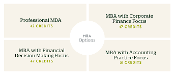 online mba program university of uonline mba options