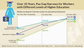 the value of higher education american institutes for research infographic over 10 years pay gap narrows for workers different levels of higher