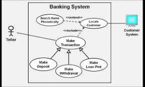 scenarios and use cases   useful techniques   business analysis    uc diagram banking example