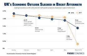 brexit economic outlook forecast uk report focuseconomics focuseconomics brexit forecast2016 2017 jpg