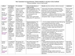 summary of research on modes of peer assessment you re the teacher 2006 surveyed students in a computer science course who had engaged in peer assessment of a software project in both the face to face mode as well as