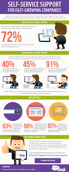 customer self service for fast growing companies infographic infographic self service support sites can help customers answer their own questions any time