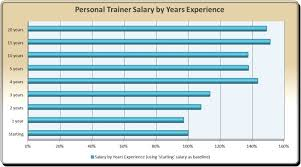 source certified fitness trainer salary