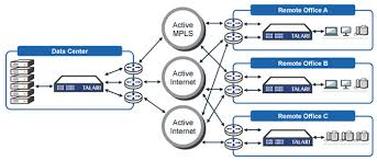 software defined wan   jpgcollection define network diagram pictures diagrams
