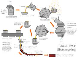 steel making   new zealand steelsteel making diagram png