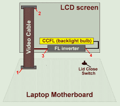 display assembly diagram laptop repair  notebook display assembly diagram