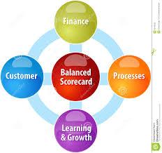 balanced scorecard business diagram illustration stock    balanced scorecard business diagram illustration