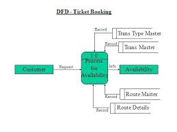 online bus ticket booking system project synopsis and final reportdfd ticket booking