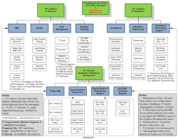 it organization modelsit organization model diagram    detailed functions