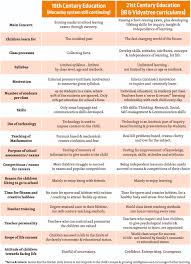 th century vs st century education vidyatree modern world 19th century vs 21st century education