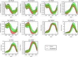 A <b>high</b>-<b>performance and</b> in-season classification system of field ...