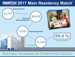 Main Residency Match Data and Reports - The Match, National ...