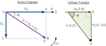 ac capacitance and capacitive reactance in ac circuitresultant vector diagram