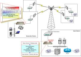 ip traffic and quality of service management in wired and wireless    multiservice point to multipoint wireless network