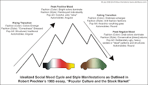 article social mood and automobile styling socionomics institute figure 1