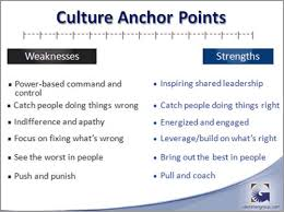 is your culture anchored in strengths or weaknesses  the clemmer  this shows a culture continuum from extreme focus on weaknesses on the left to strengths on the right of course no culture is a pure form of just one or