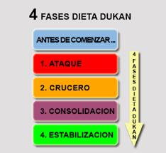 Dieta Dukan y sus fases