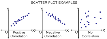 the scatter plot as a qc tool for quality professionalsscatter plot  amp  correlation
