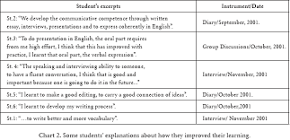 essay about learning english   mfacourseswebfccom essay about learning english