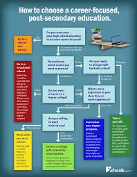 how to choose a career focused education ly how to choose a career focused education infographic