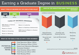business graduate programs top business graduate schools business programs graduate degree information