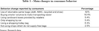 The impact of using compostable carrier bags on consumer behaviour     Once
