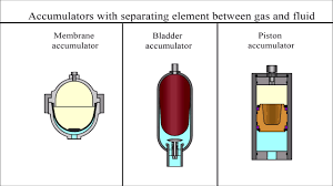 How does a <b>hydraulic</b> accumulator work - YouTube