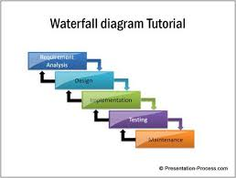 images of waterfall process diagram   diagramssimple waterfall diagram in powerpoint  middot  traditional process models