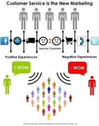 customer service operations manager  job description rate of pay  customer service operations manager job description rate of pay qualifications