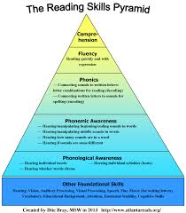 reading skills pyramid dyslexia support collaborative board reading skills pyramid