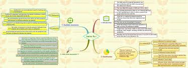 swine flu insights swine flu complete info mindmap