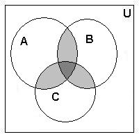 venn diagramthe venn diagram above represents following things  a gt  set a and set b are intersecting  b gt  set b and set c are intersecting