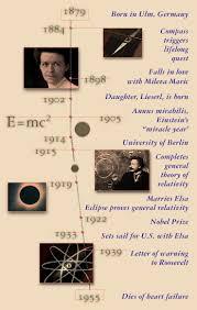 NOVA   Einstein's Big Idea   Time Line of Albert Einstein's Life   PBS