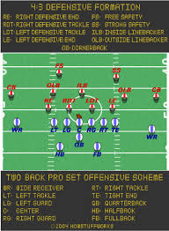 the football offense   how american football works   howstuffworksa diagram showing the different positions on the football field