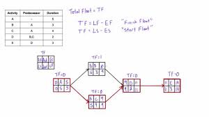 what is total float  total slack  and how to calculate it in a    what is total float  total slack  and how to calculate it in a network diagram