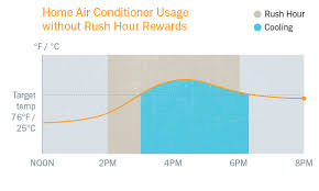 How Nest thermostats work with <b>Rush</b> Hour Rewards - Google Nest ...