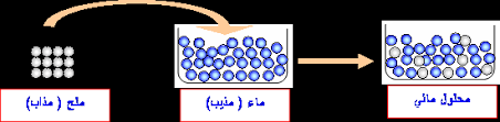 دروس ميدان المادة وتحولاتها حسب منهاج الجيل الثاني 2016 Images?q=tbn:ANd9GcR-wVKww-PcpvJ4WN0lv51KgHl4gYraiwCc2H1UijvgjiA4skSFxw