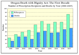ten years of  quot death with dignity quot    the new atlantisoregon death   dignity act  the first decade