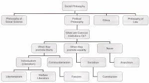 ideology essay political ideology essay