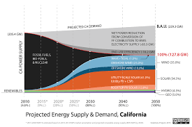 getting to % renewable energy in the us cleantechnica california 100 percent renewable energy