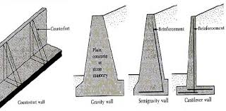 Small Picture Retaining Wall Types Design Mode of failure of retaining wall