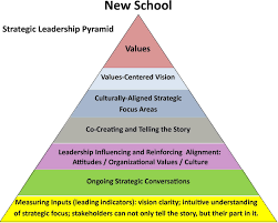zen leadership strategic planning is old school in a previous post entitled leadership needs to focus in the right place to build a strategic organization i stated that traditional strategic
