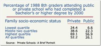 cape  benefits of private education and note this for students from the lowest quartile of socioeconomic status ses the advantage of having attended a private school was even more