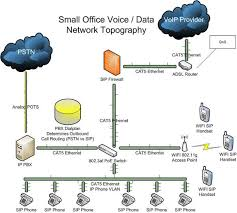 basic phone system deployment   voip supplybasic voip phone system implementation
