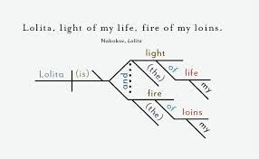 "opening sentences from great novels  diagrammed  lolita         in lolita  ""lolita  light of my life  fire of my loins "" that immortal sentence   always have struck you as incomplete   doesn    t it need a verb"