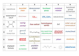 AQA AS Year   A Level Chemistry Organic Chemistry       Learning     TES