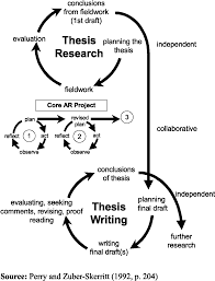 Complete PhD Guidance  PhD Thesis Writing  Synopsis Writing  Research Proposal Writing  Novel